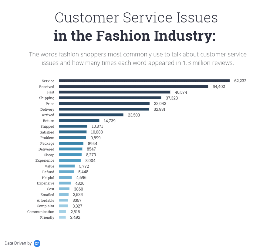 Customer-Service-Issues-in-the-Fashion-Industry