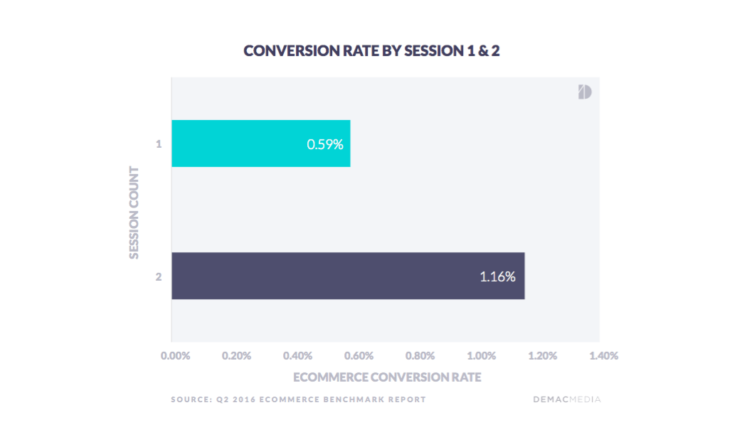 Conversion Rate by Session