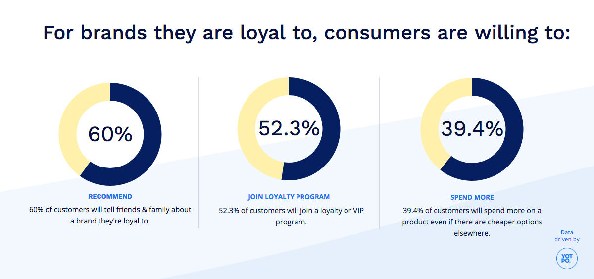 What Do Customers Do For Brands They Love?