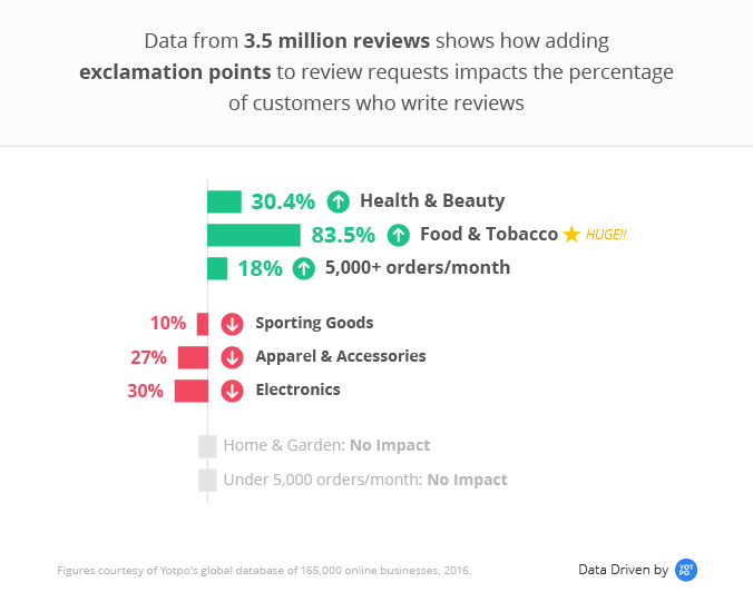 How to Ask Customers for Reviews The Right Way