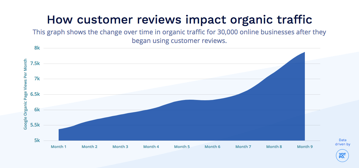 How Reviews Increase Organic Traffic MoM
