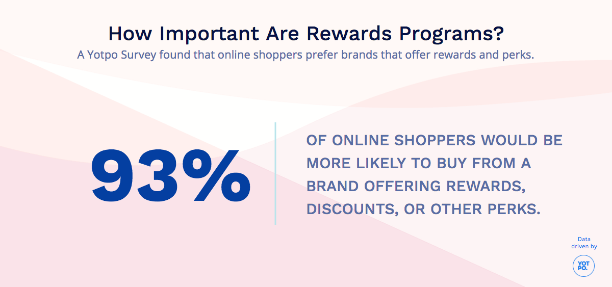 What Makes Shoppers More Likely to Purchase?